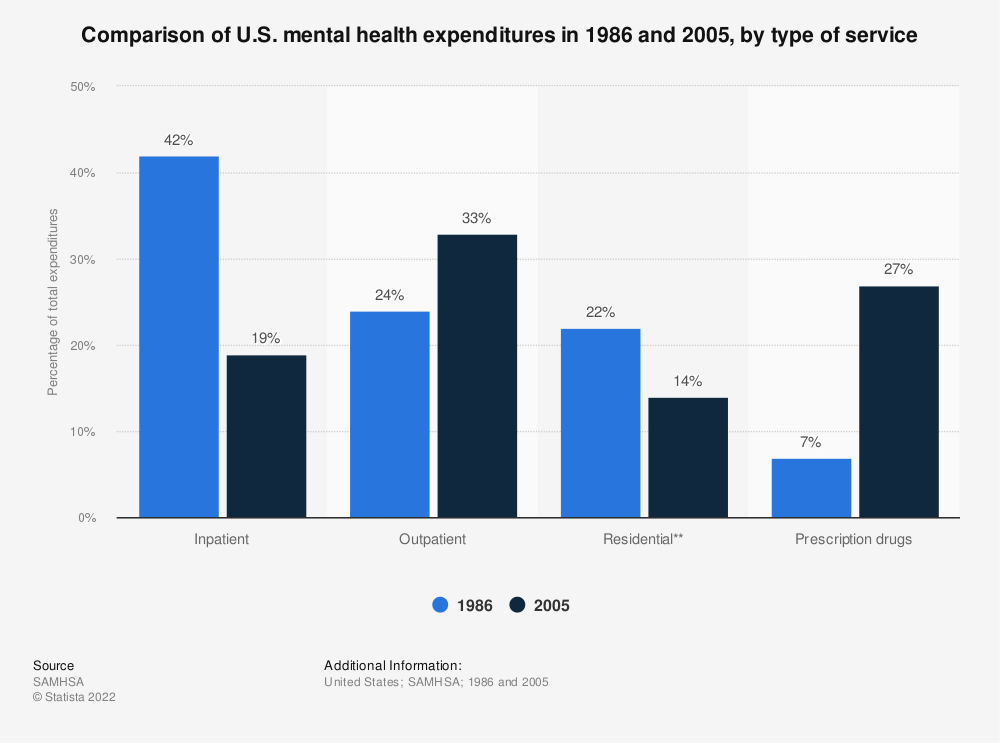 Statistic: Comparison of U.S. mental health expenditures in 1986 and 2005, by type of service | Statista