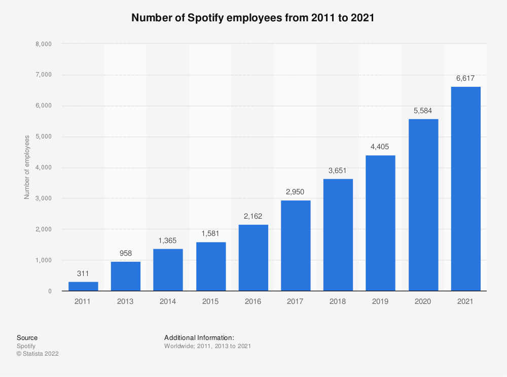 Statistic: Number of Spotify employees from 2011 to 2016   Statista