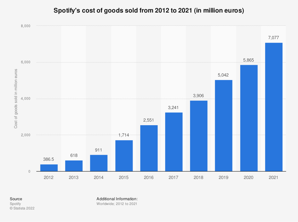 Statistic: Spotify's cost of goods sold from 2012 to 2019 (in million euros) | Statista
