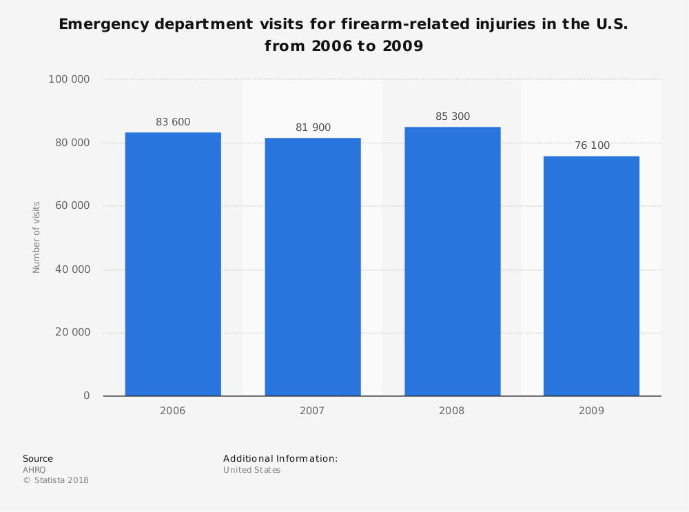 Statistic: Emergency department visits for firearm-related injuries in the U.S. from 2006 to 2009 | Statista