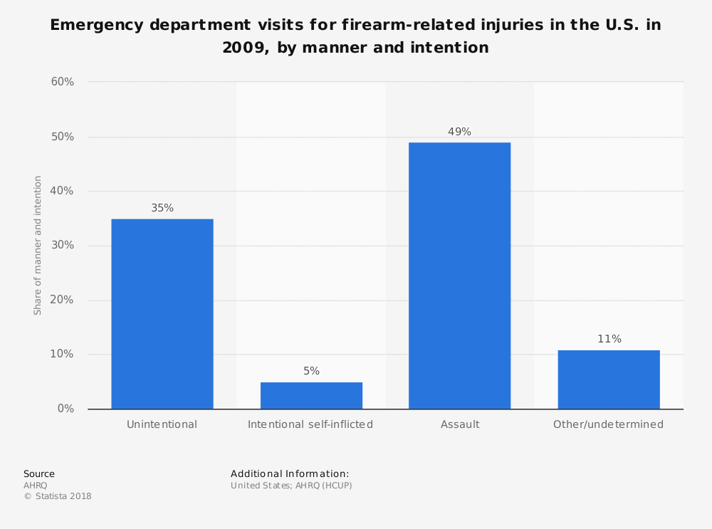 Statistic: Emergency department visits for firearm-related injuries in the U.S. in 2009, by manner and intention | Statista