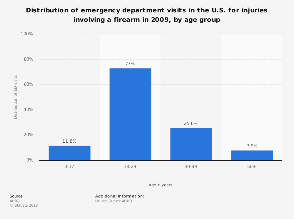 Statistic: Distribution of emergency department visits in the U.S. for injuries involving a firearm in 2009, by age group | Statista