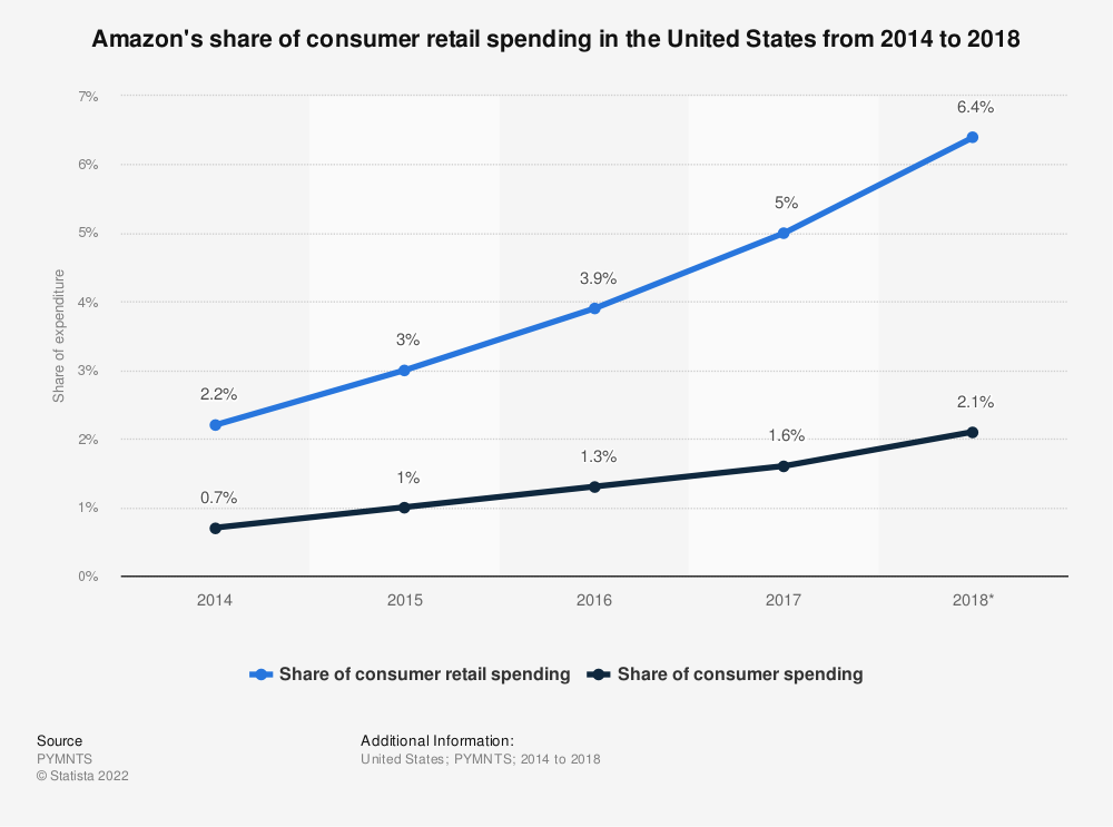 Statistic: Amazon's share of consumer retail spending in the United States from 2014 to 2018 | Statista
