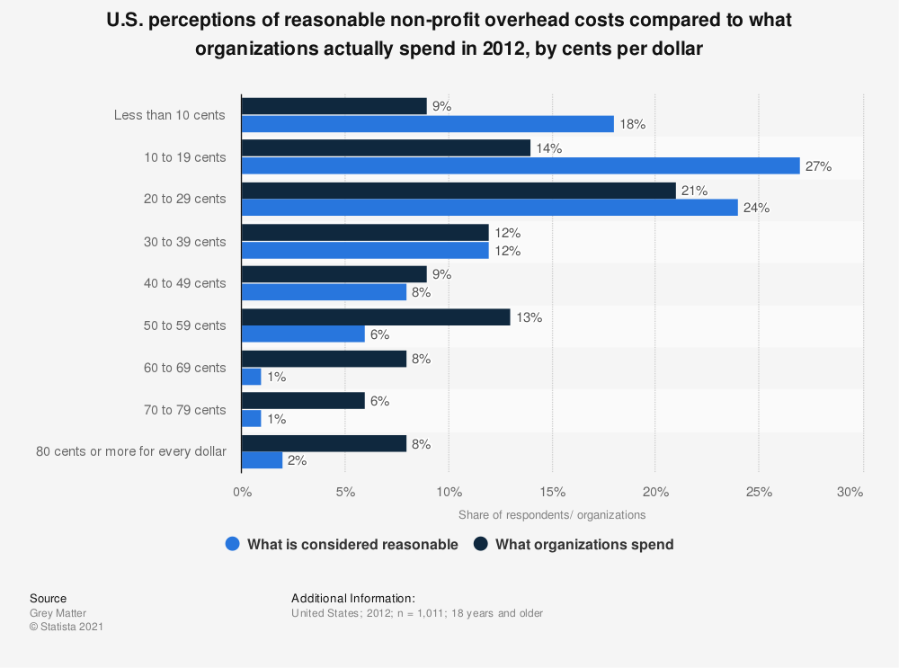 Statistic: U.S. perceptions of reasonable non-profit overhead costs compared to what organizations actually spend in 2012, by cents per dollar | Statista