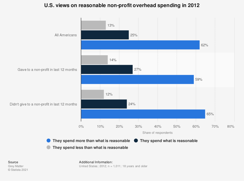 Statistic: U.S. views on reasonable non-profit overhead spending in 2012 | Statista