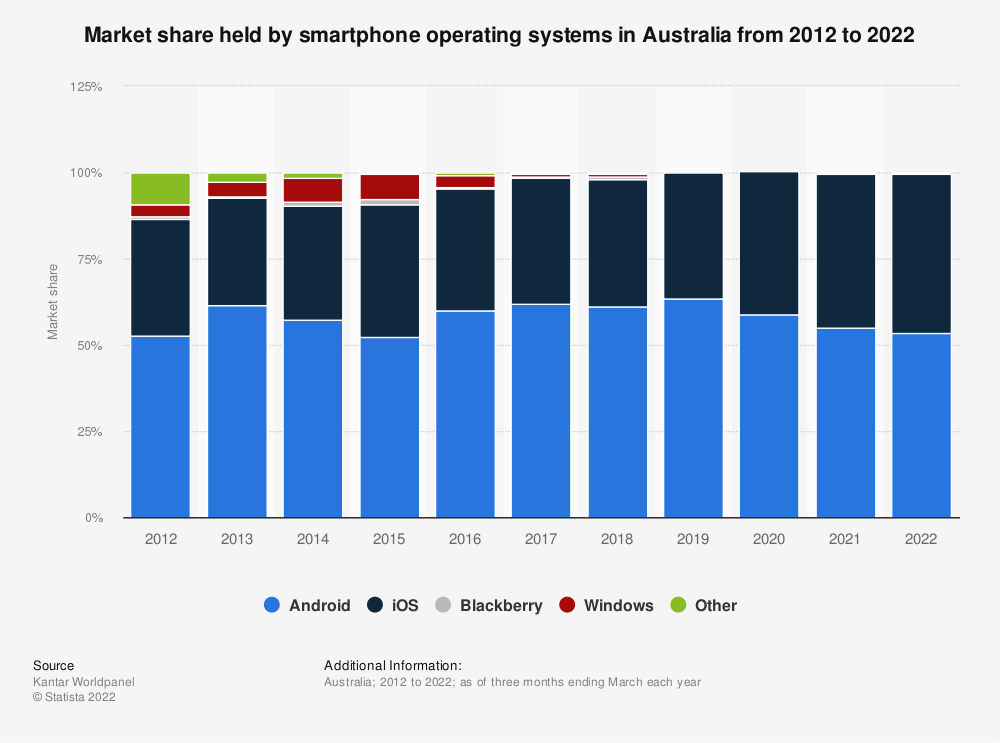 Statistic: Market share held by smartphone operating systems in Australia from 2013 to 2018, by month | Statista