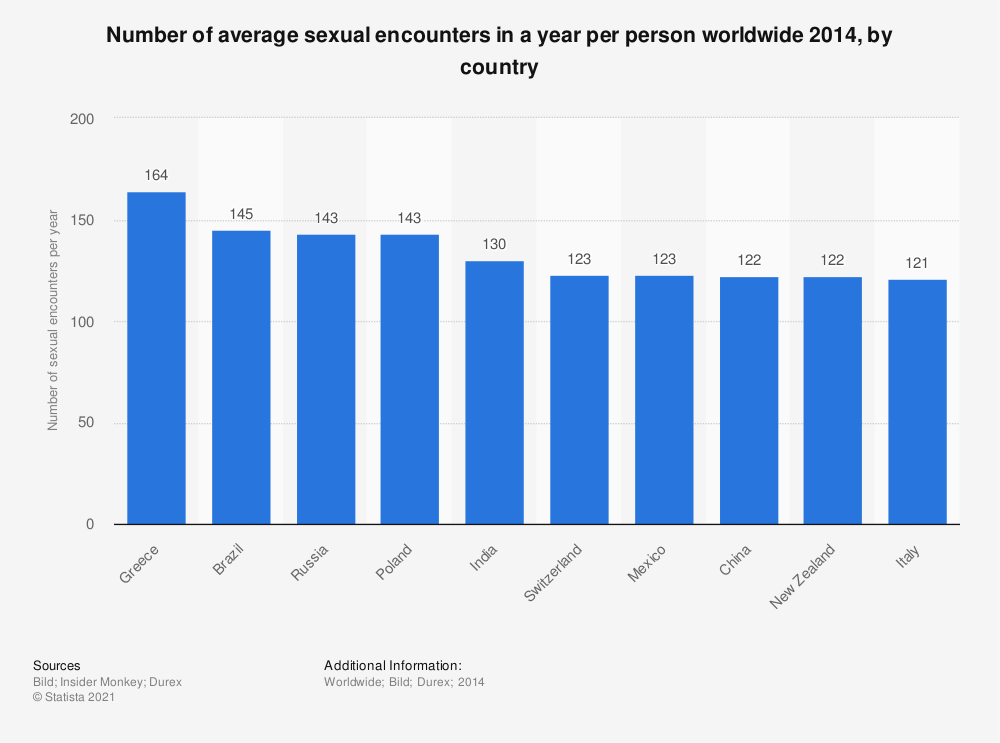 Statistic: Number of average sexual encounters in a year per person worldwide 2014, by country | Statista
