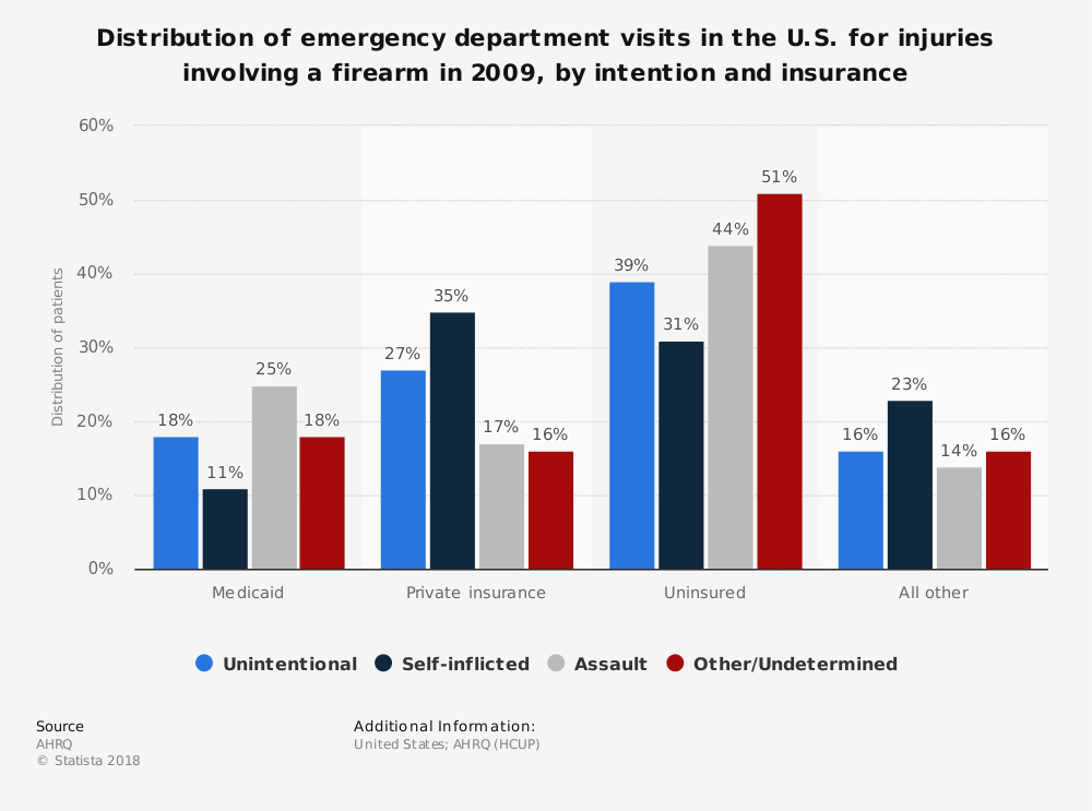 Statistic: Distribution of emergency department visits in the U.S. for injuries involving a firearm in 2009, by intention and insurance | Statista