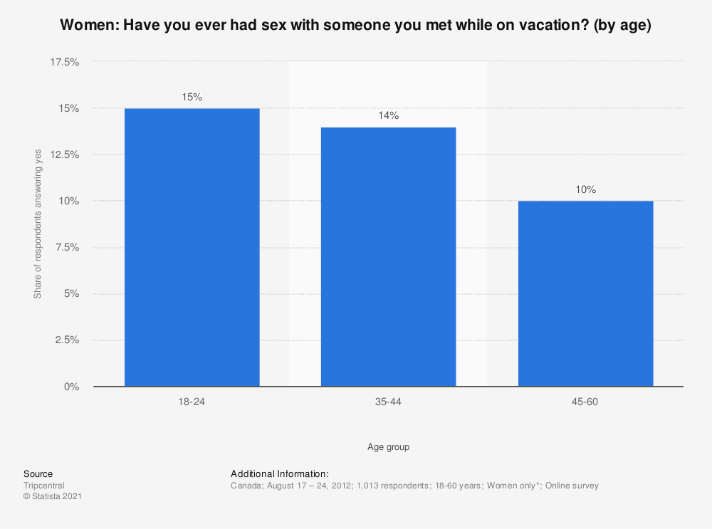 Statistic: Women: Have you ever had sex with someone you met while on vacation? (by age) | Statista