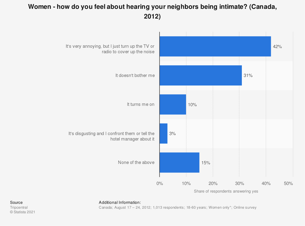 Statistic: Women - how do you feel about hearing your neighbors being intimate? (Canada, 2012) | Statista