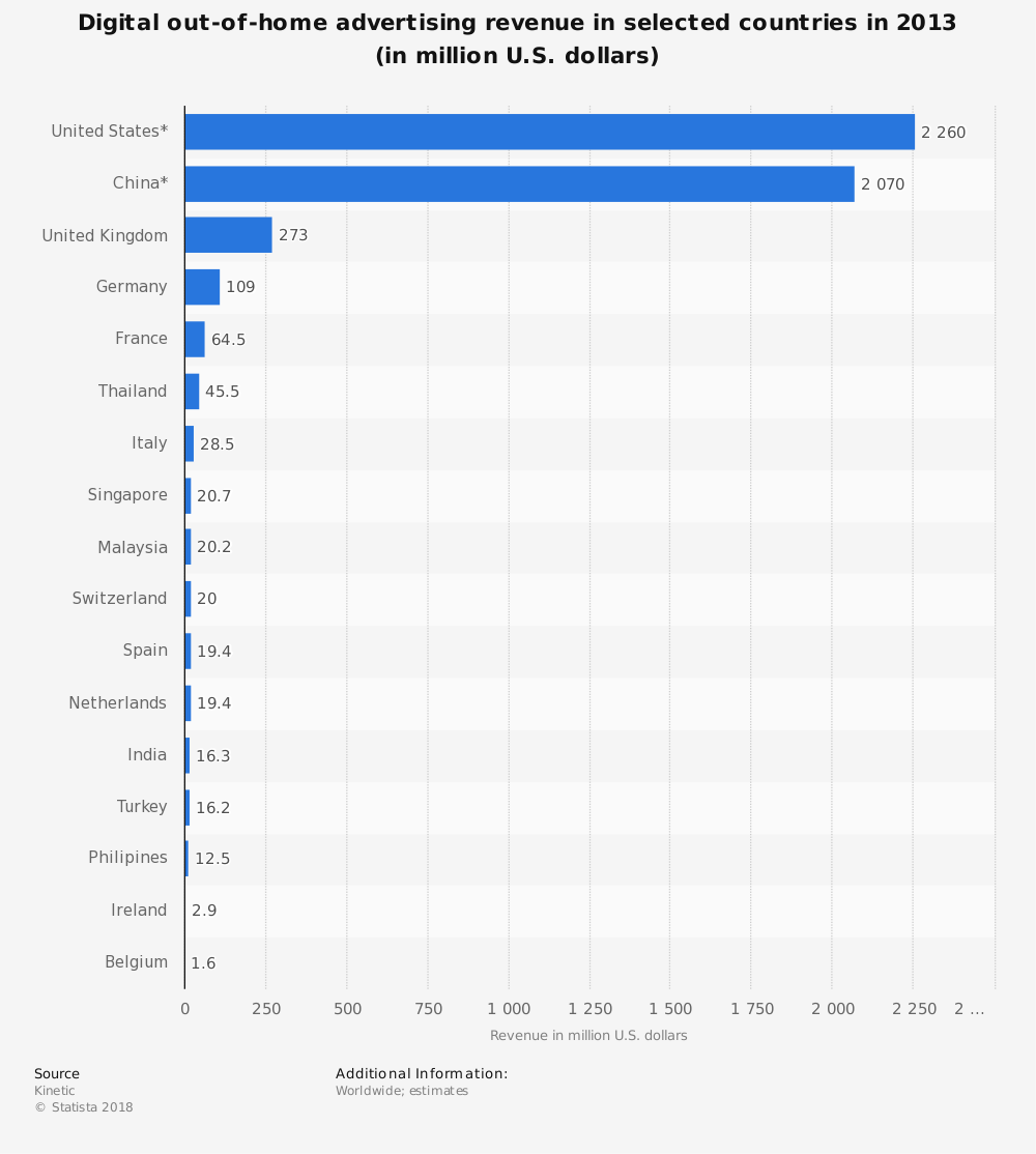 Statistic: Digital out-of-home advertising revenue in selected countries in 2013 (in million U.S. dollars) | Statista
