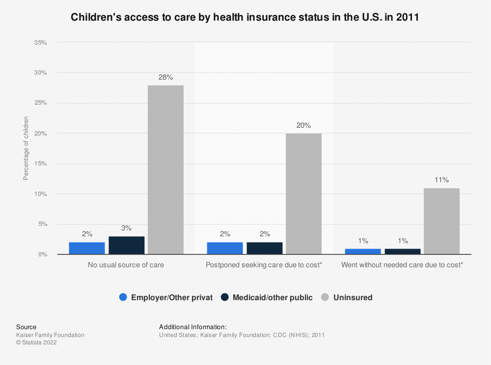 Statistic: Children's access to care by health insurance status in the U.S. in 2011 | Statista