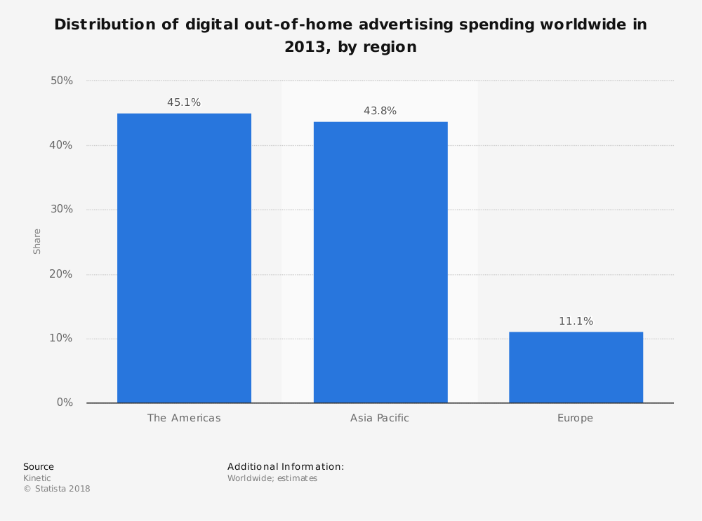 Statistic: Distribution of digital out-of-home advertising spending worldwide in 2013, by region | Statista