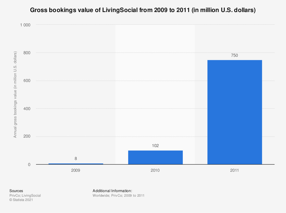 Statistic: Gross bookings value of LivingSocial from 2009 to 2011 (in million U.S. dollars) | Statista