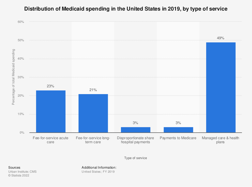 Statistic: Distribution of Medicaid spending in the United States in 2019, by type of service | Statista