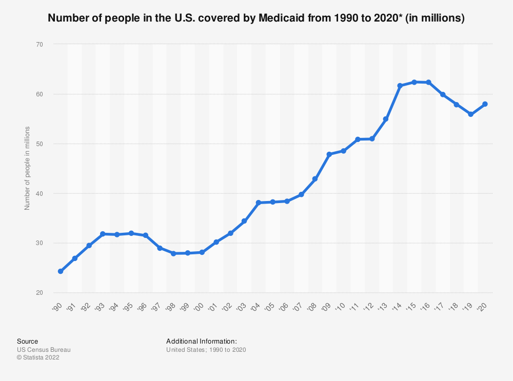 Statistic: Number of people in the U.S. covered by Medicaid from 1990 to 2018 (in millions) | Statista
