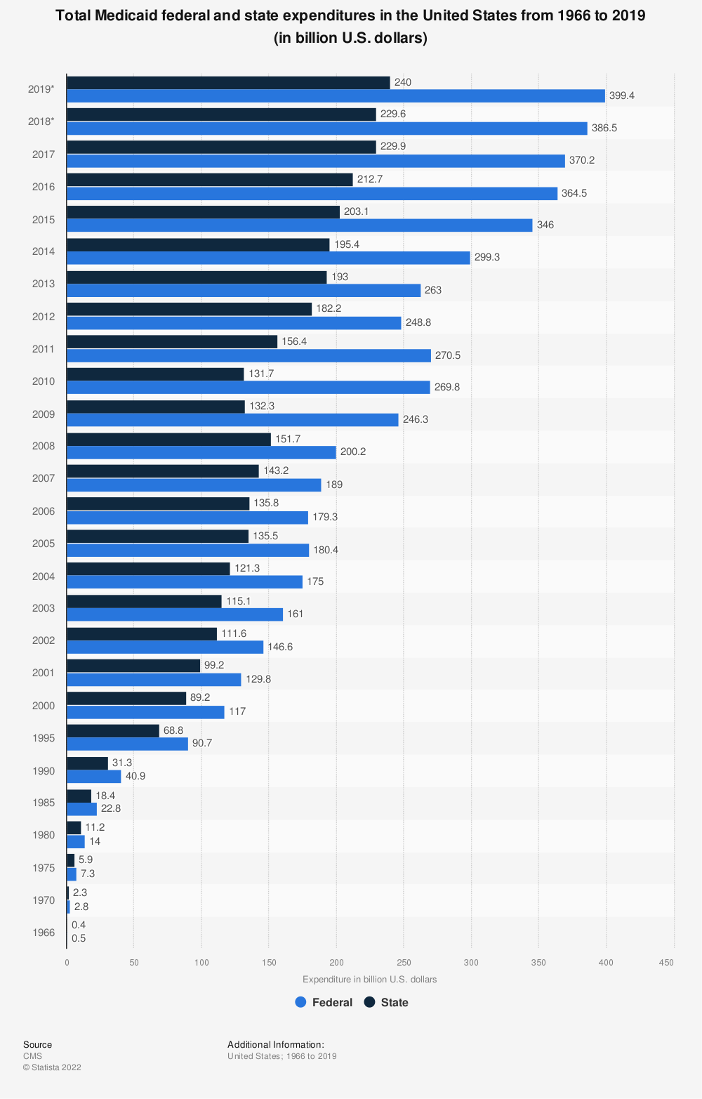 Statistic: Total Medicaid federal and state expenditures in the United States from 1966 to 2018 (in billion U.S. dollars) | Statista