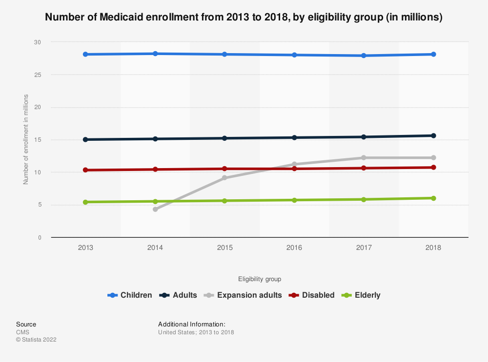 Statistic: Distribution of Medicaid enrollment from 2012 to 2017, by enrollment group (in millions) | Statista