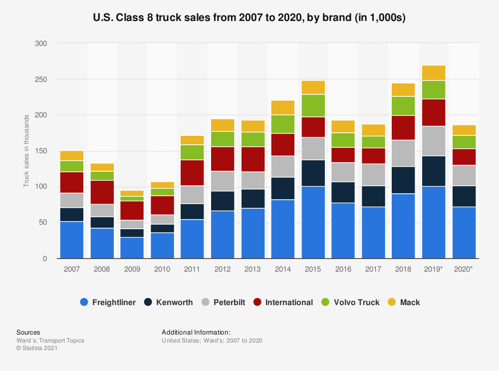 Statistic: U.S. Class 8 truck sales from 2007 to 2018, by brand (in 1,000s) | Statista