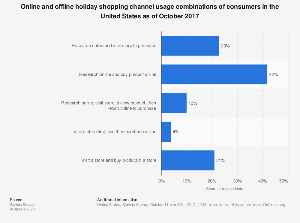 Statistic: Online and offline holiday shopping channel usage combinations of consumers in the United States as of October 2017 | Statista