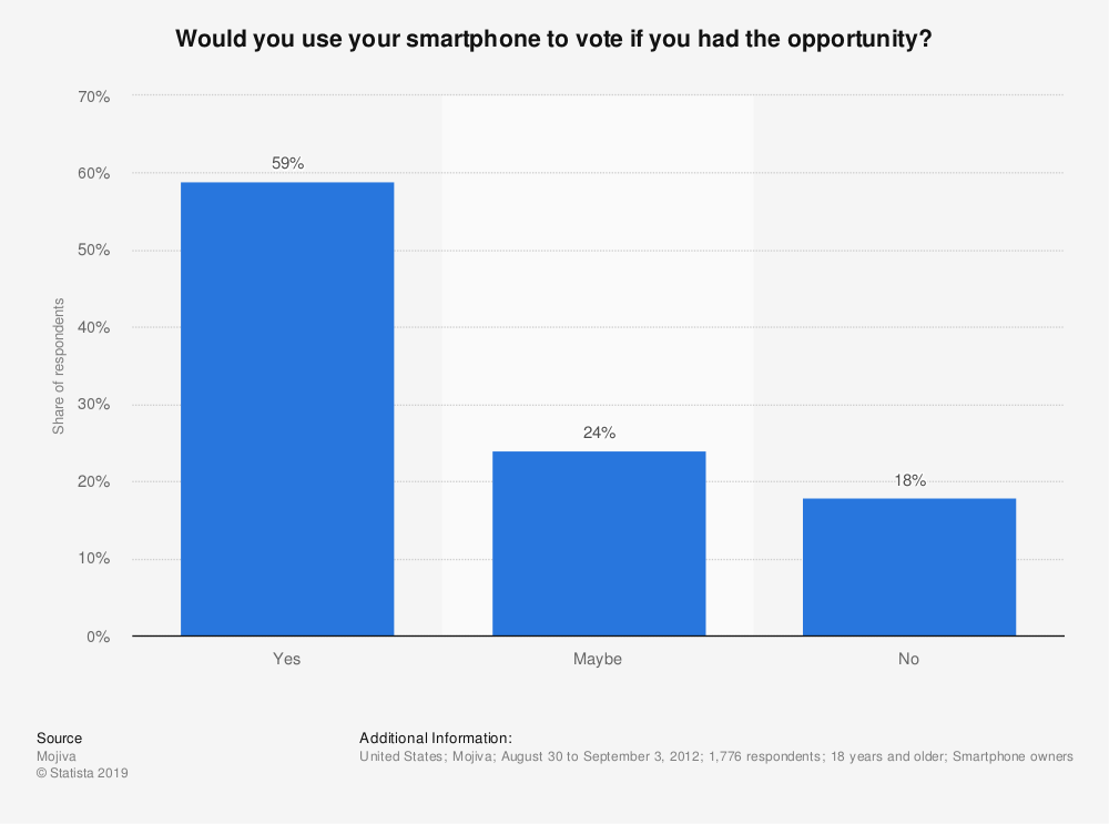Statistic: Would you use your smartphone to vote if you had the opportunity? | Statista