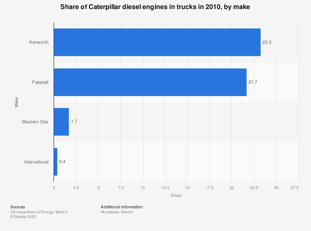Statistic: Share of Caterpillar diesel engines in trucks in 2010, by make   Statista