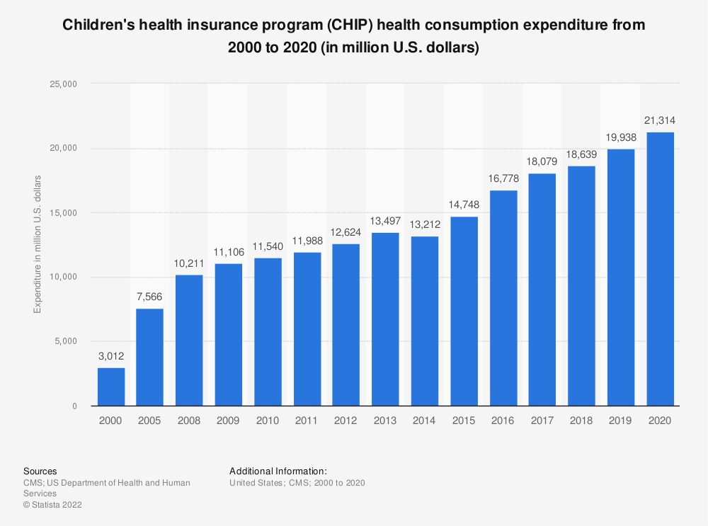 Statistic: CHIP personal health care expenditure from 2000 to 2018 (in million U.S. dollars)* | Statista