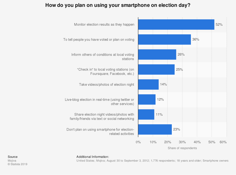 Statistic: How do you plan on using your smartphone on election day? | Statista