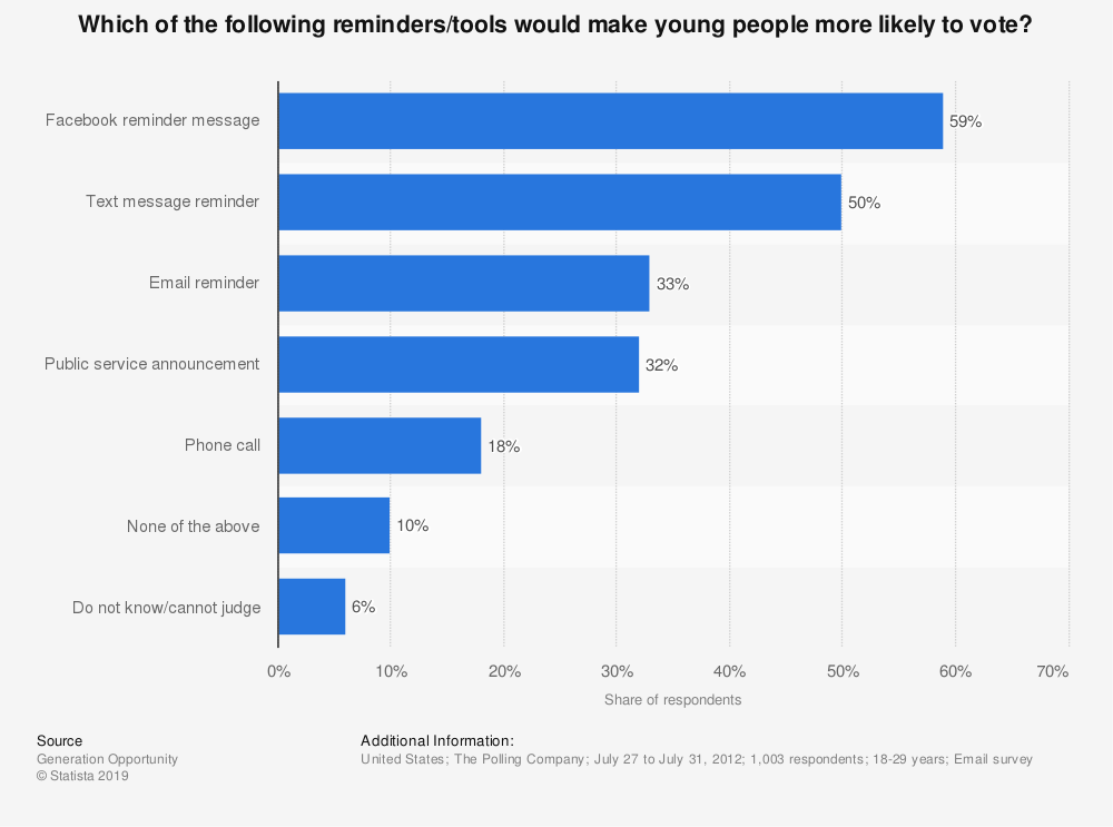 Statistic: Which of the following reminders/tools  would make young people more likely to vote? | Statista