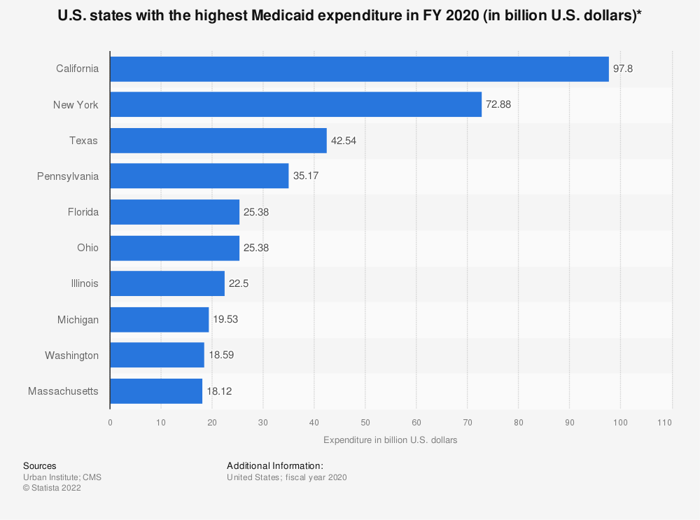Statistic: U.S. states with the highest Medicaid expenditure in FY 2018 (in billion U.S. dollars)* | Statista