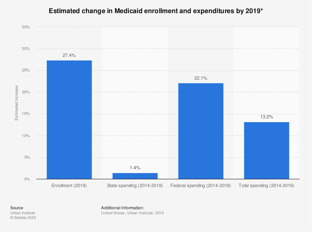 Statistic: Estimated change in Medicaid enrollment and expenditures by 2019* | Statista
