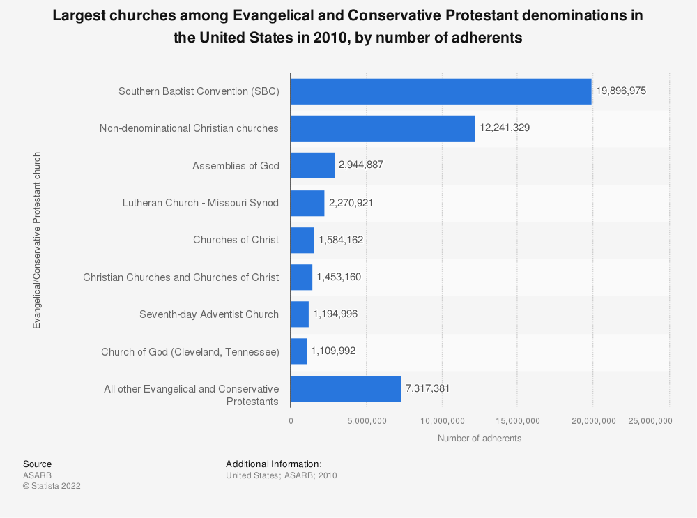 Statistic: Largest churches among Evangelical and Conservative Protestant denominations in the United States in 2010, by number of adherents | Statista