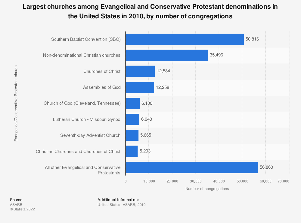Statistic: Largest churches among Evangelical and Conservative Protestant denominations in the United States in 2010, by number of congregations | Statista