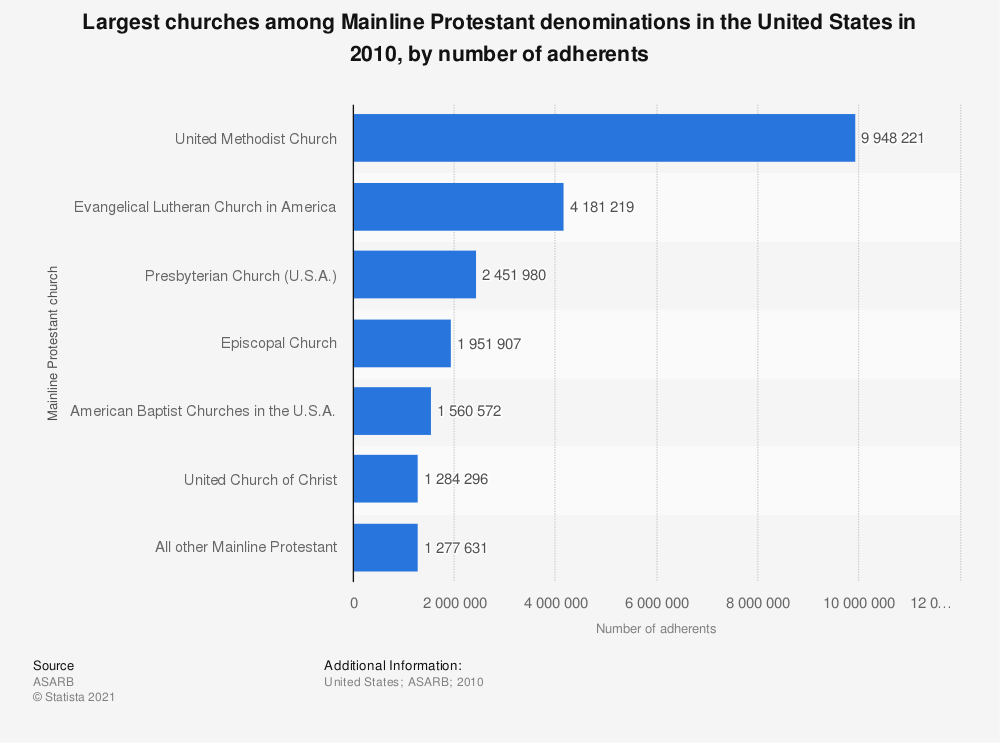 Statistic: Largest churches among Mainline Protestant denominations in the United States in 2010, by number of adherents | Statista