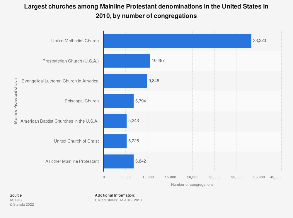 Statistic: Largest churches among Mainline Protestant denominations in the United States in 2010, by number of congregations | Statista