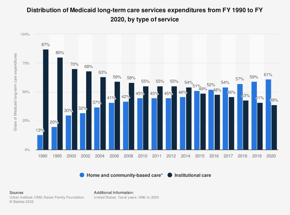Statistic: Distribution of Medicaid long-term care services expenditures from FY 1990 to FY 2019, by type of service  | Statista
