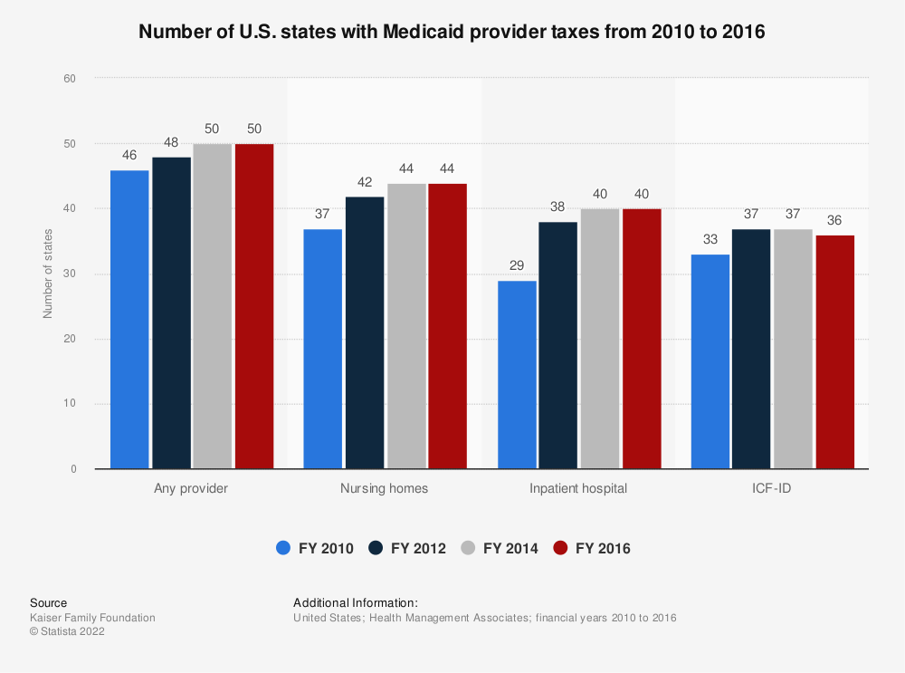 Statistic: Number of U.S. states with Medicaid provider taxes from 2010 to 2016 | Statista