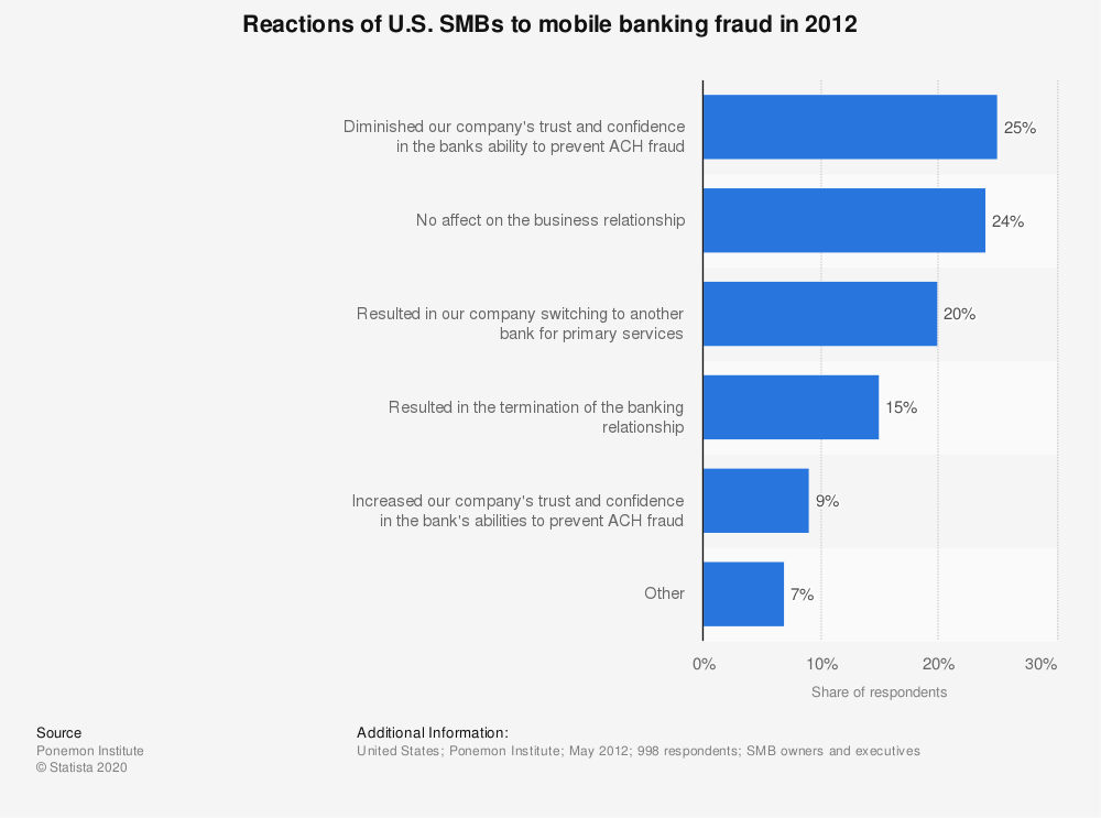 Statistic: Reactions of U.S. SMBs to mobile banking fraud in 2012 | Statista