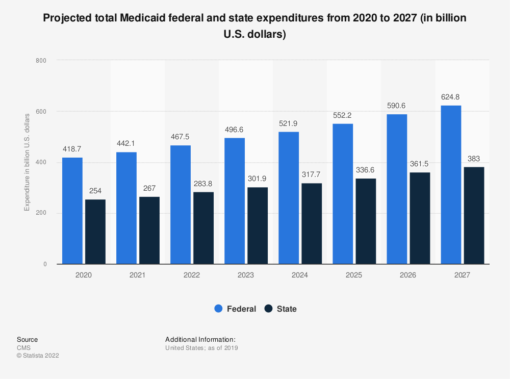 Statistic: Projected total Medicaid federal and state expenditures from 2019 to 2026 (in billion U.S. dollars) | Statista