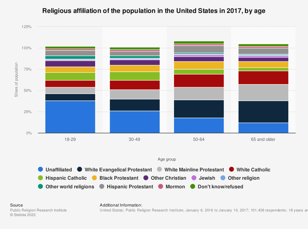 Statistic: Religious affiliation of the population in the United States in 2017, by age | Statista