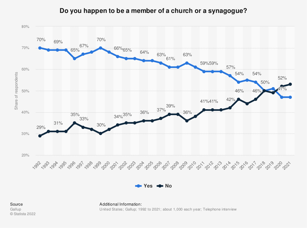 Statistic: Do you happen to be a member of a church or a synagogue? | Statista