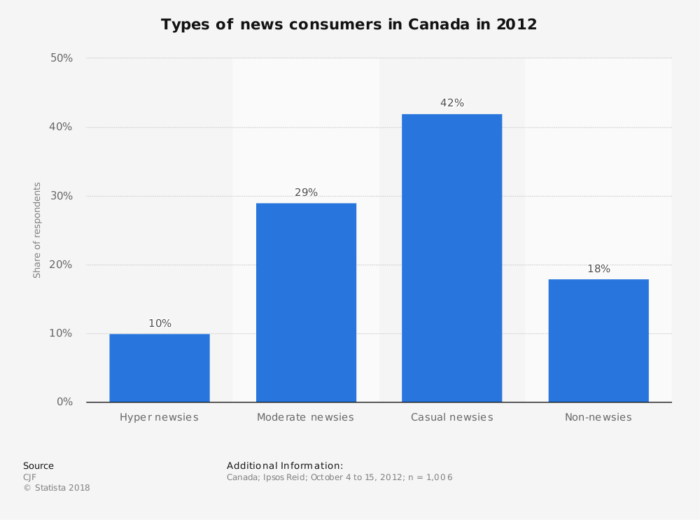 Statistic: Types of news consumers in Canada in 2012 | Statista