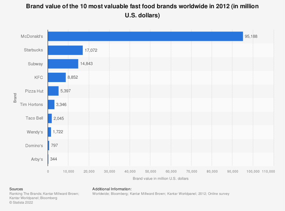 Statistic: Brand value of the 10 most valuable fast food brands worldwide in 2012 (in million U.S. dollars) | Statista