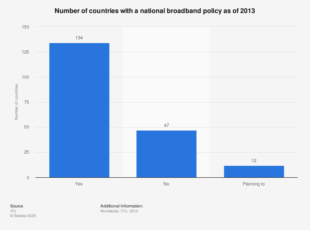 Statistic: Number of countries with a national broadband policy as of 2013 | Statista