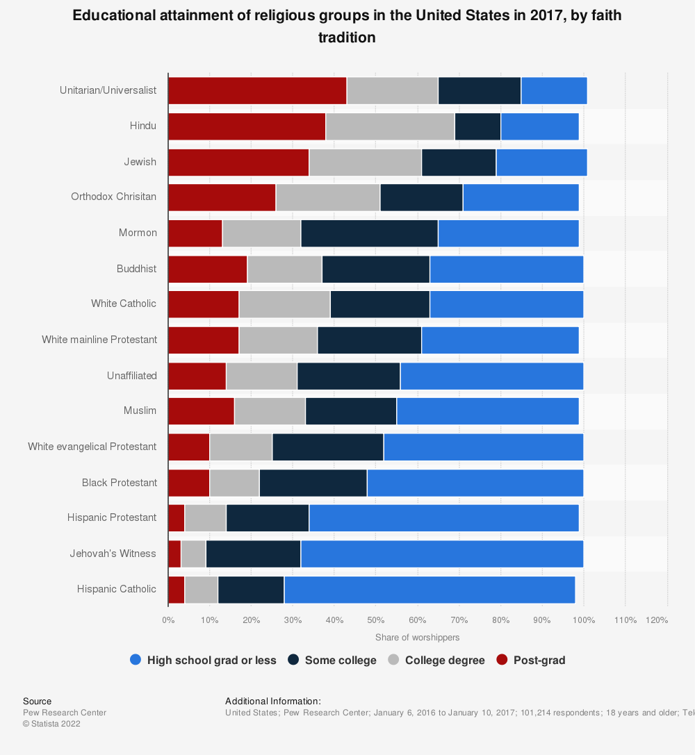 Statistic: Educational attainment of religious groups in the United States in 2017, by faith tradition | Statista