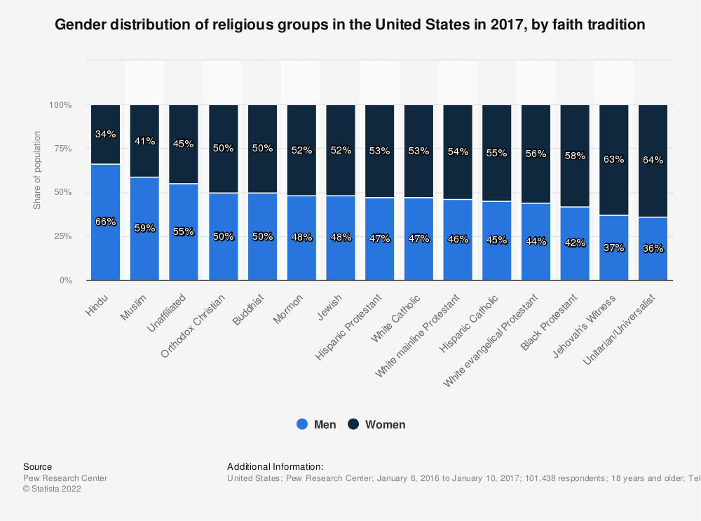 Statistic: Gender distribution of religious groups in the United States in 2017, by faith tradition | Statista