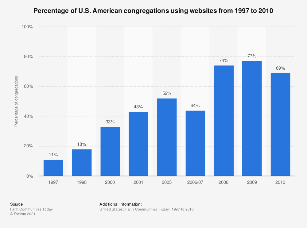 Statistic: Percentage of U.S. American congregations using websites from 1997 to 2010 | Statista