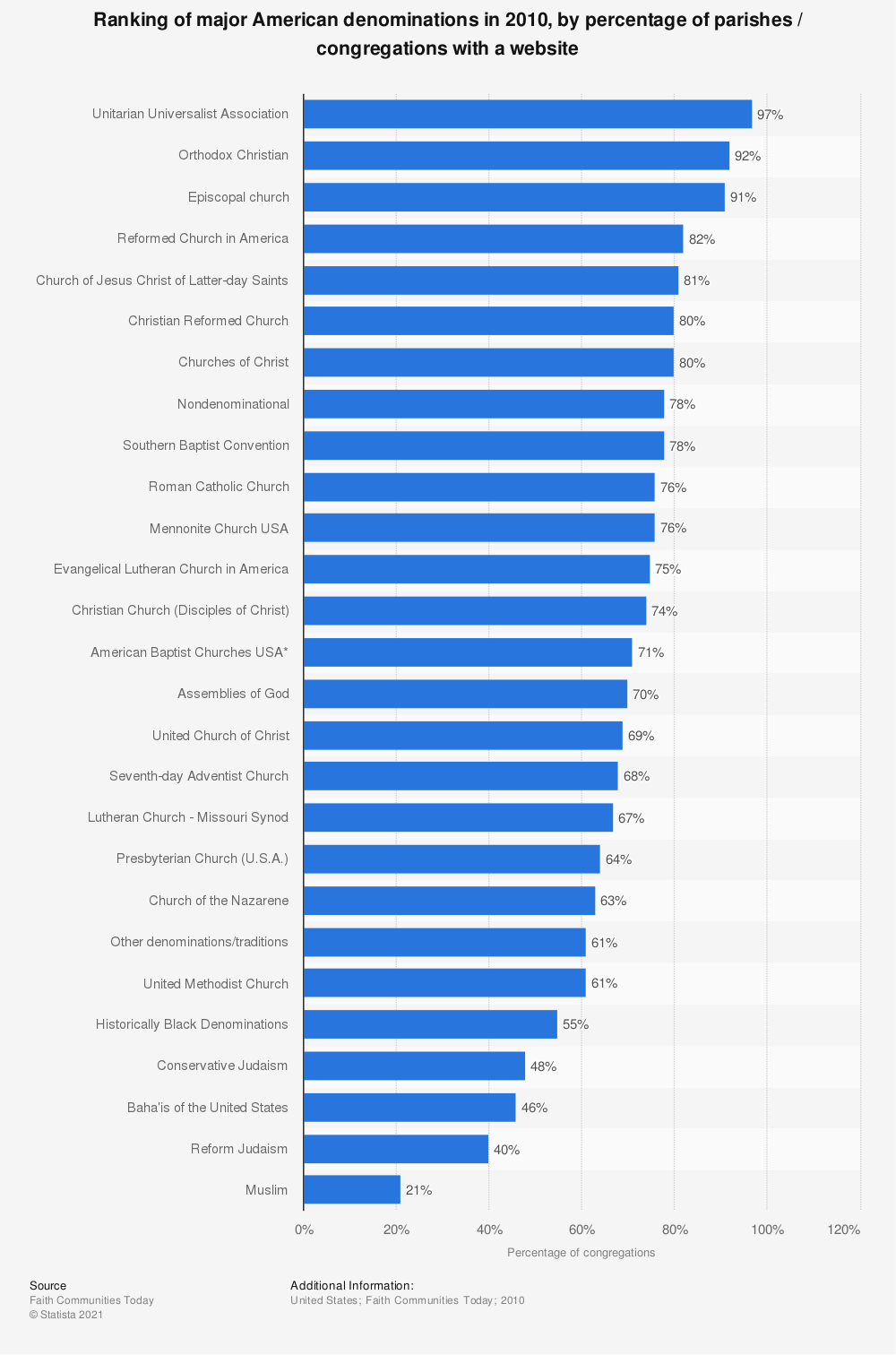 Statistic: Ranking of major American denominations in 2010, by percentage of parishes / congregations with a website | Statista