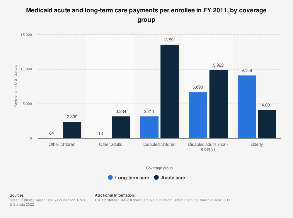 Statistic: Medicaid acute and long-term care payments per enrollee in FY 2011, by coverage group | Statista
