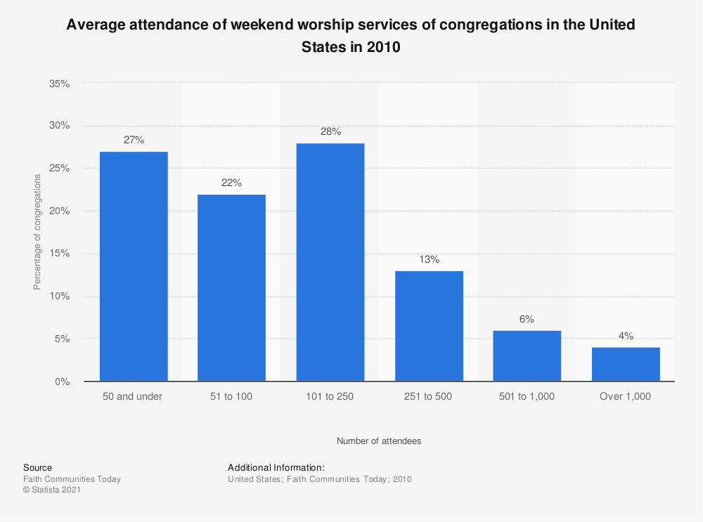 Statistic: Average attendance of weekend worship services of congregations in the United States in 2010 | Statista